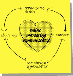 Online Marketing Communicatie